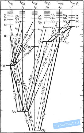 Схема энергетических уровней