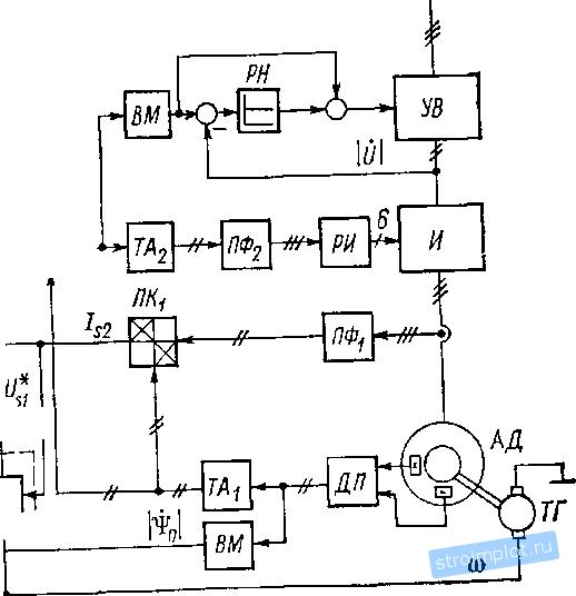 Функциональная схема привода